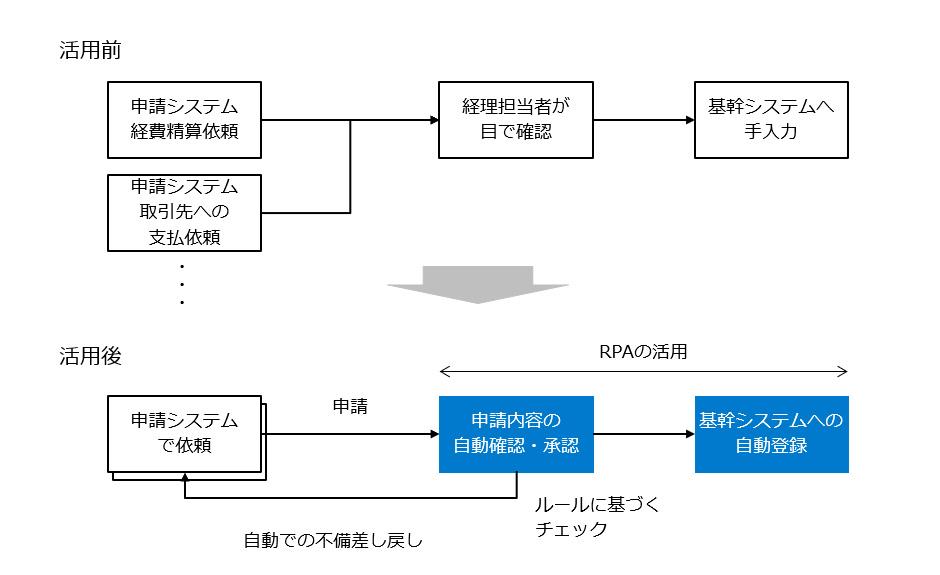 RPA事例5