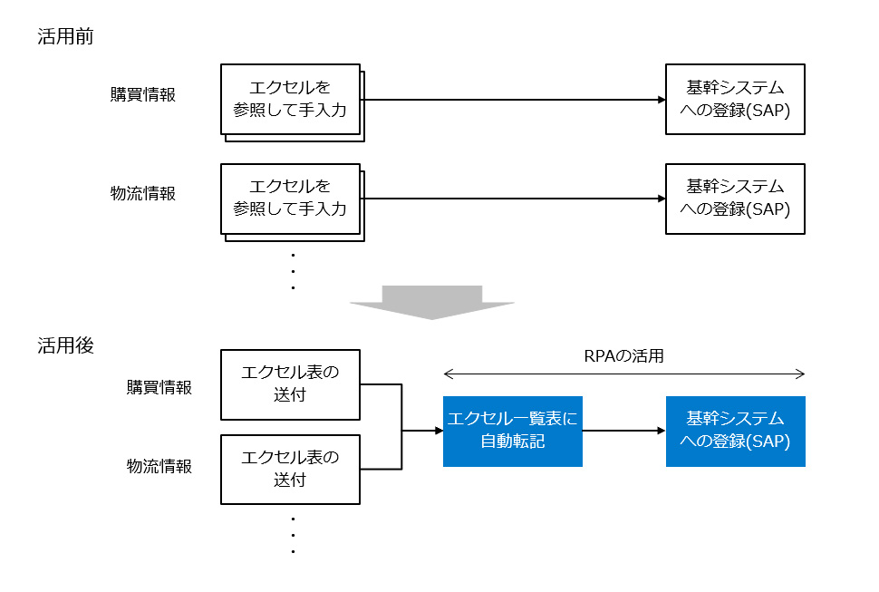 RPA事例8