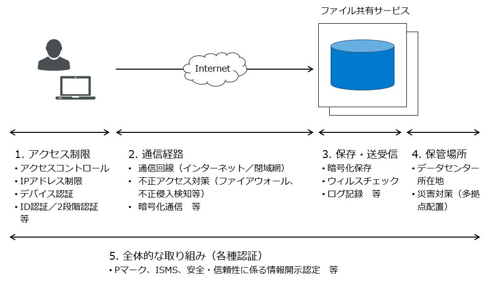 ファイル共有サービスセキュリティチェックポイント図