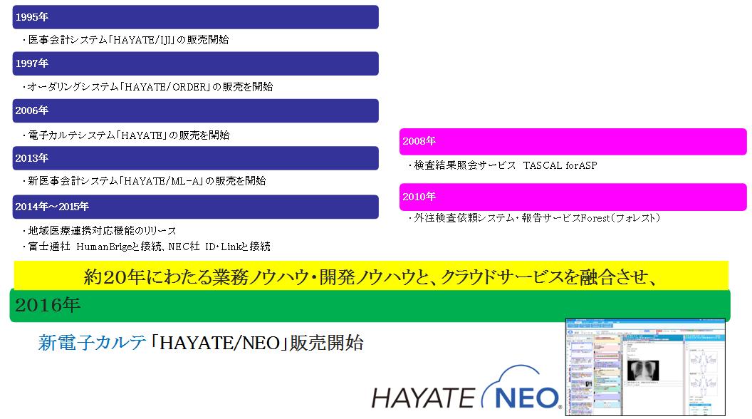 HAYATE./NEOまでの歩み