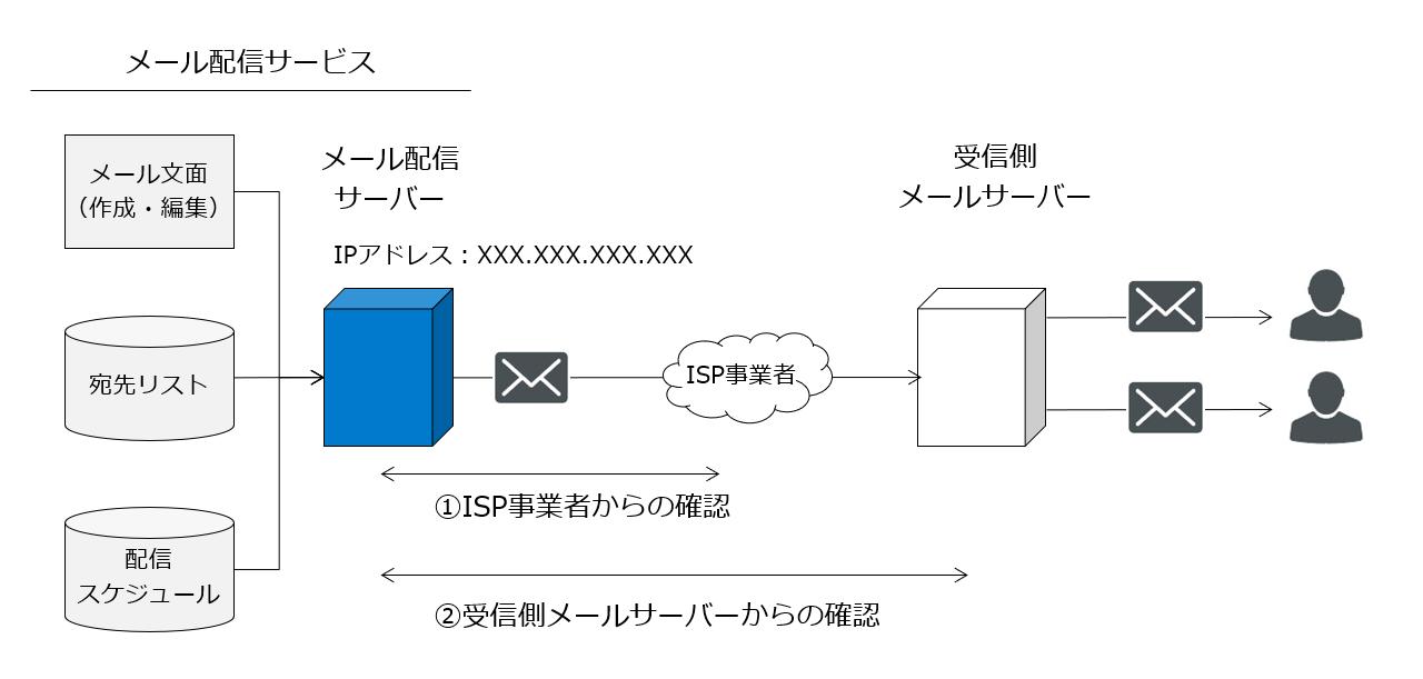 メール配信サービスの仕組み_図解