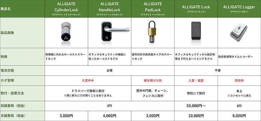 電池式から電気錠タイプまで、様々な用途、ご要望に対応可能なラインナップ