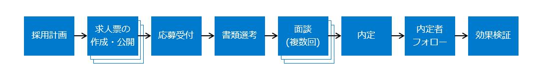 採用業務のフロー図