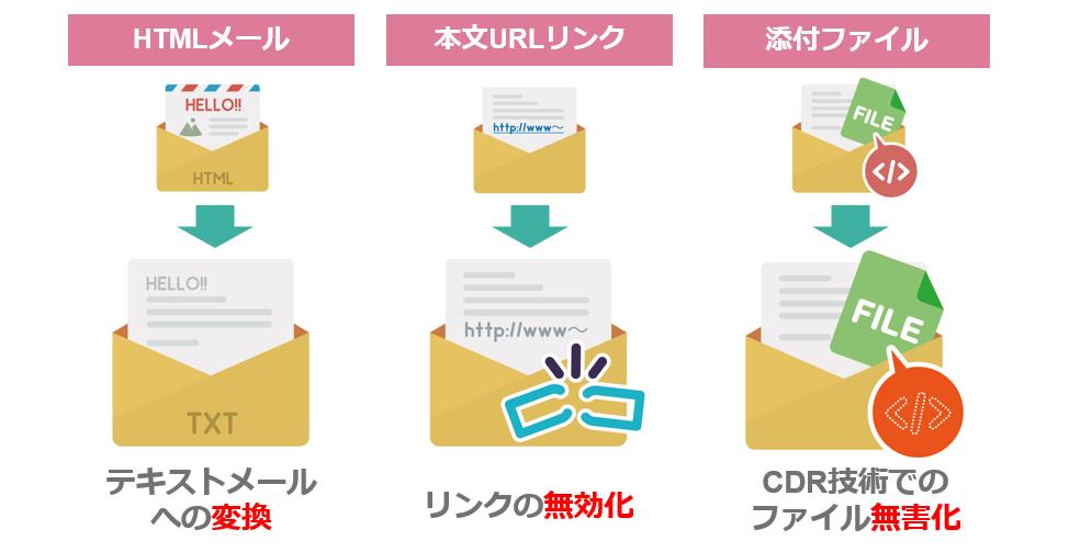 MailSanitizer仕込まれる悪意のパターンとメールの消毒方法