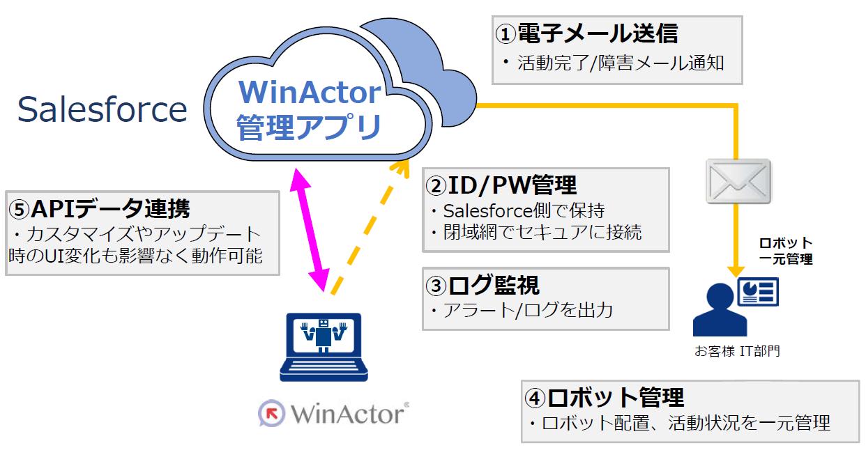 WinAcotr for Salesforce over VPN独自機能