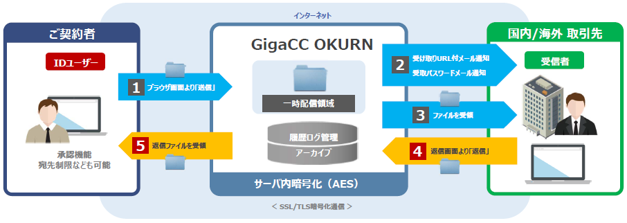 GigaCC OKURN イメージ図