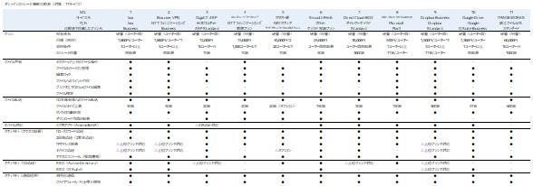 オンラインストレージ比較表_イメージ図