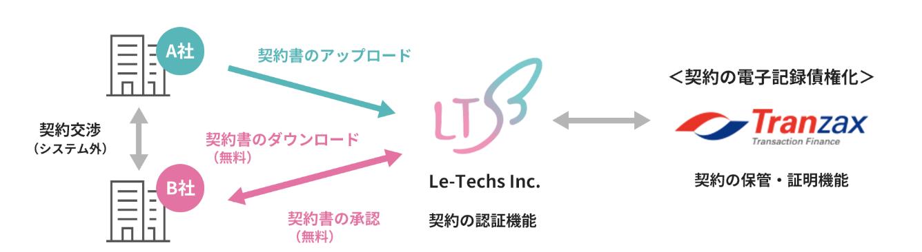 リーテックスデジタル契約_イメージ図