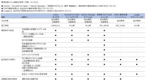 車両管理システム 比較表イメージ