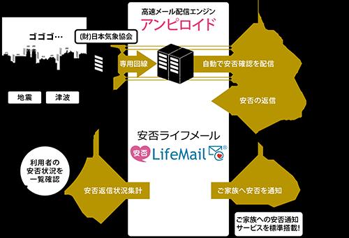 安否LifeMailイメージ