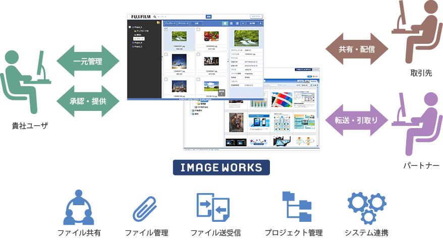 Image Worksイメージ図