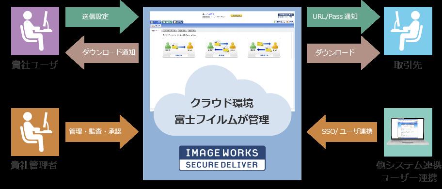 SECURE DELIVER image