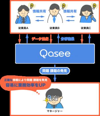 Qasee イメージ図