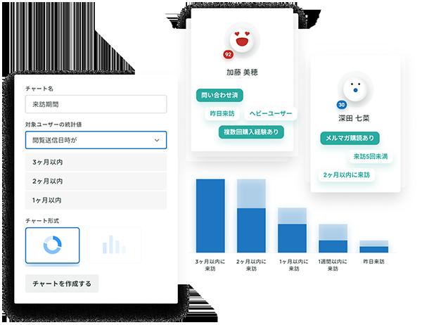 顧客の行動を可視化「KARTE Insight」