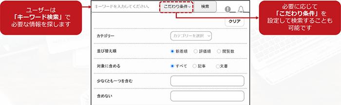「キーワード検索」では、全文検索のほか、「こだわり条件」を設定した検索にも対応