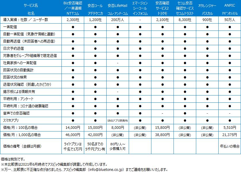 安否確認システム_比較表