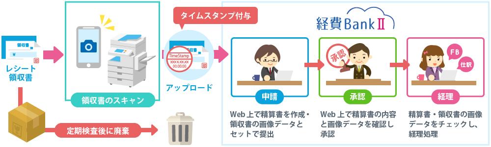 電子帳簿保存法に対応したオプションサービスの提供