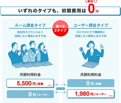いずれのタイプも、初期費用は0円