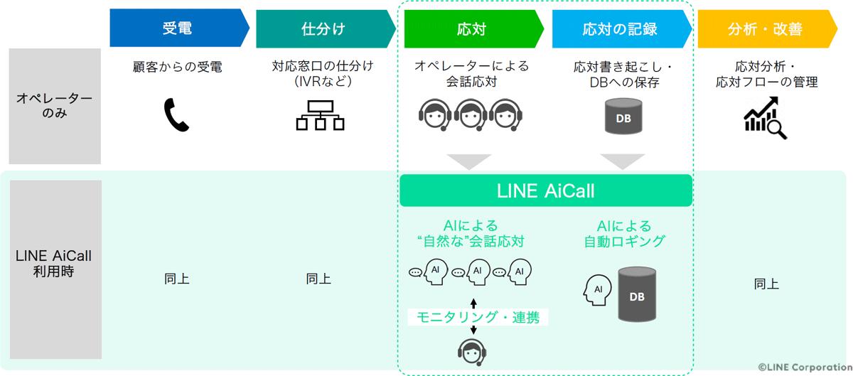 LINE AiCall導入イメージ ~コンタクトセンター~