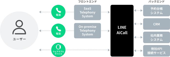 システム連携でユーザーの目的を達成