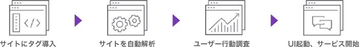 サイトにタグ導入→サイトを自動解析→ユーザー行動調査→UI起動、サービス開始