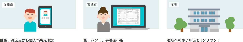 1.直接、従業員から個人情報を収集 2.紙、ハンコ、手書き不要 3.役所への電子申請も1クリック!