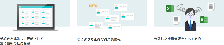 1.手続きと連動して更新される 常に最新の社員名簿 2.どこよりも正確な従業員情報 3.分散した社員情報をすべて集約
