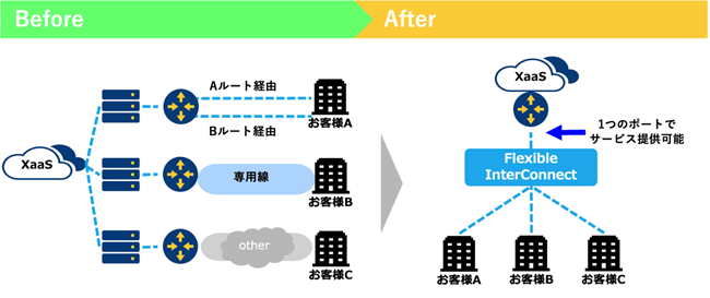 Flexible InterConnect XaaS向け接続機能を利用した場合の比較図